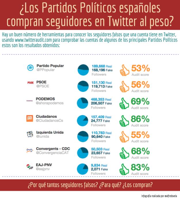 ¿Compran los Partidos Políticos Españoles followers en Twitter al peso?