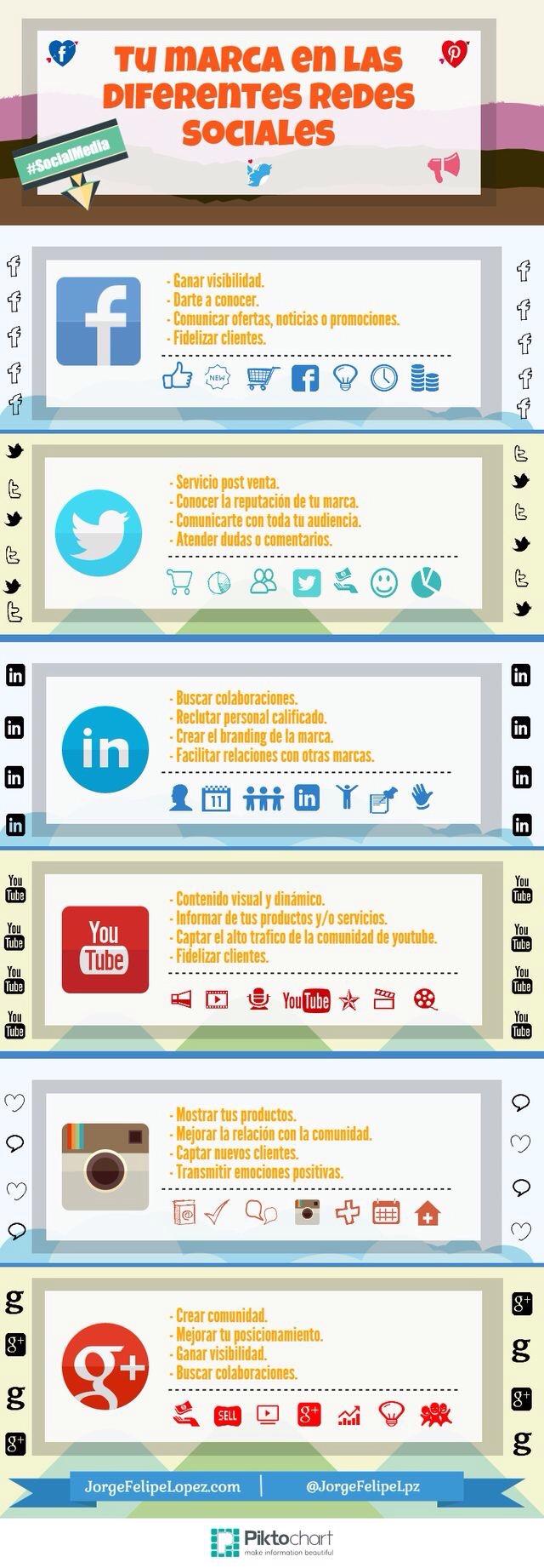 Tú marca  en las diferentes redes sociales